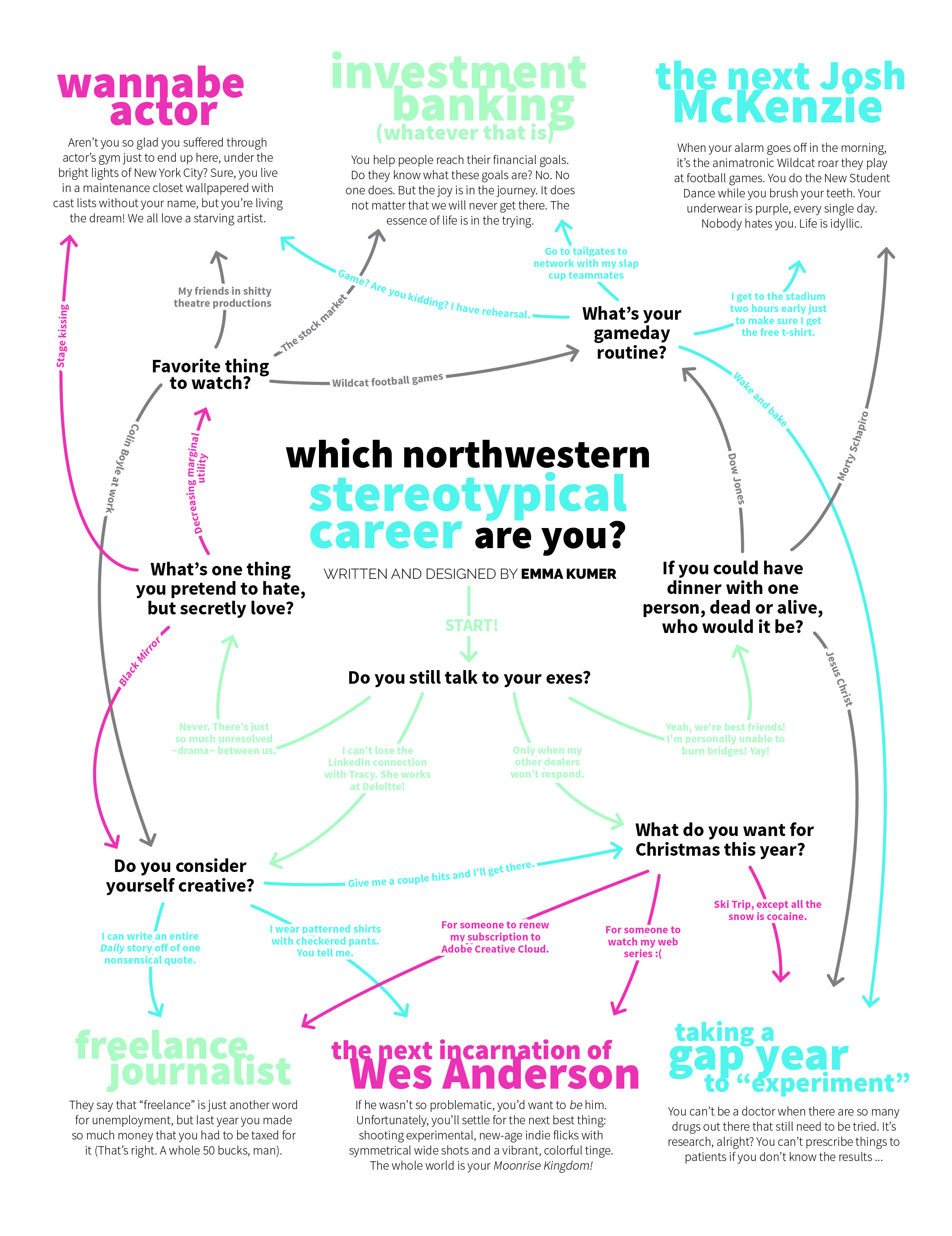 Which Northwestern stereotypical career are you? | North by